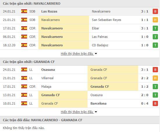 Thành tích đối đầu Artistico Navalcarnero vs Granada