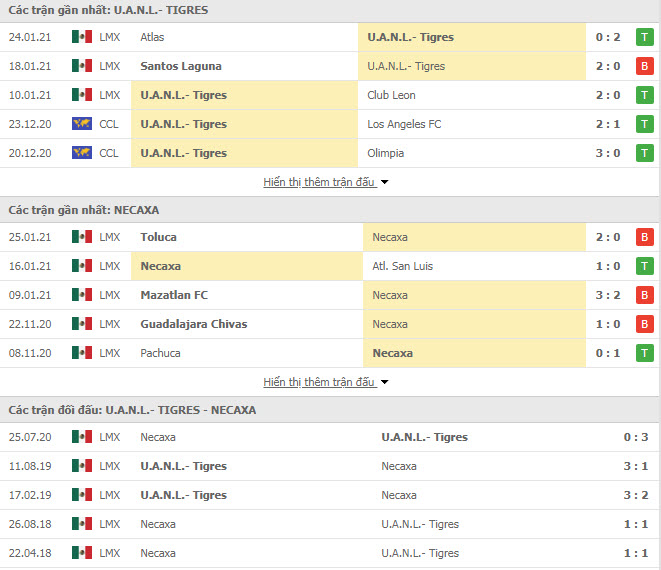 Thành tích đối đầu Tigres UANL vs Necaxa