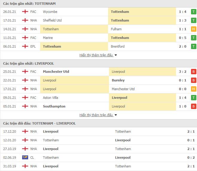 Thành tích đối đầu Tottenham vs Liverpool