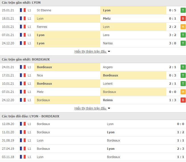 Thành tích đối đầu Lyon vs Bordeaux