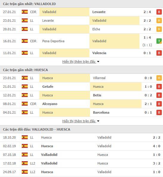 Thành tích đối đầu Real Valladolid vs Huesca
