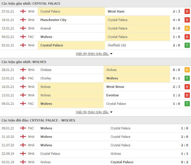Thành tích đối đầu Crystal Palace vs Wolves