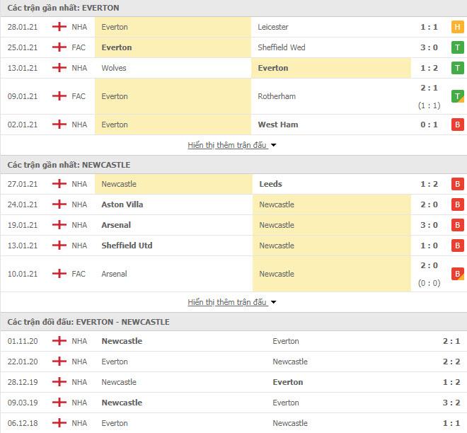 Thành tích đối đầu Everton vs Newcastle