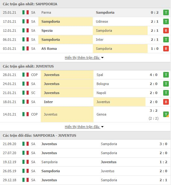Thành tích đối đầu Sampdoria vs Juventus