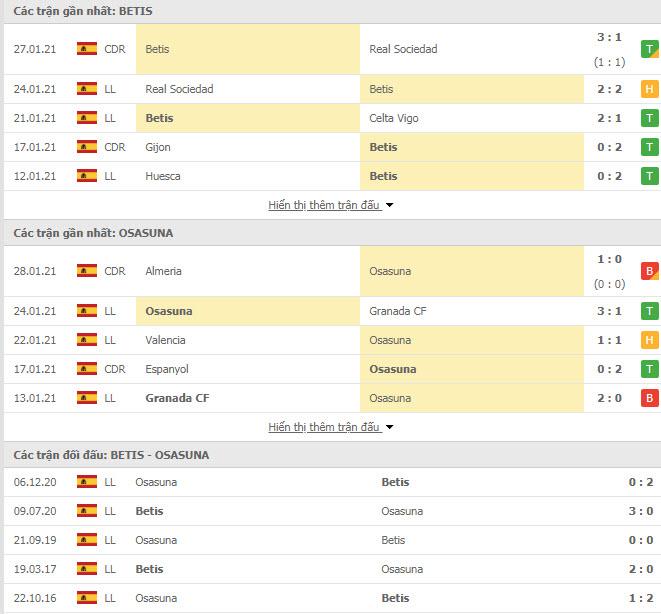 Thành tích đối đầu Real Betis vs Osasuna