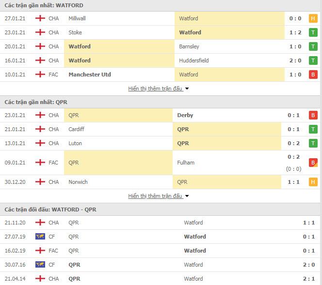 Thành tích đối đầu Watford vs QPR