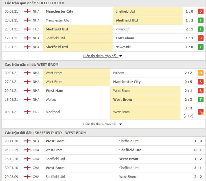 Thành tích đối đầu Sheffield United vs West Brom