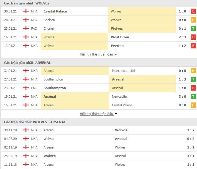 Thành tích đối đầu Wolves vs Arsenal
