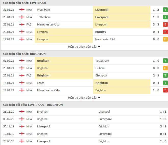 Thành tích đối đầu Liverpool vs Brighton