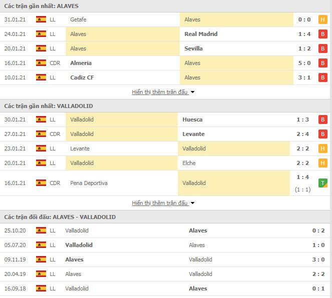 Thành tích đối đầu Alaves vs Real Valladolid