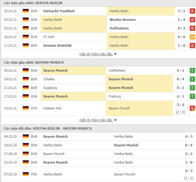 Thành tích đối đầu Hertha Berlin vs Bayern Munich