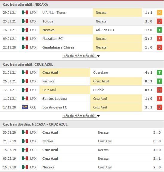 Thành tích đối đầu Necaxa vs Cruz Azul