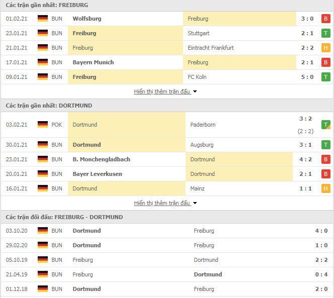 Thành tích đối đầu Freiburg vs Dortmund
