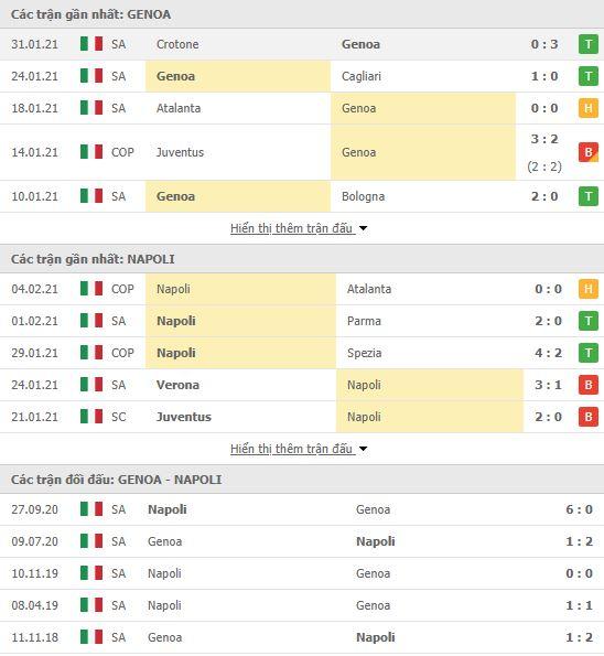 Thành tích đối đầu Genoa vs Napoli