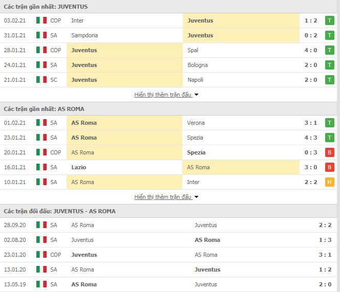 Thành tích đối đầu Juventus vs AS Roma