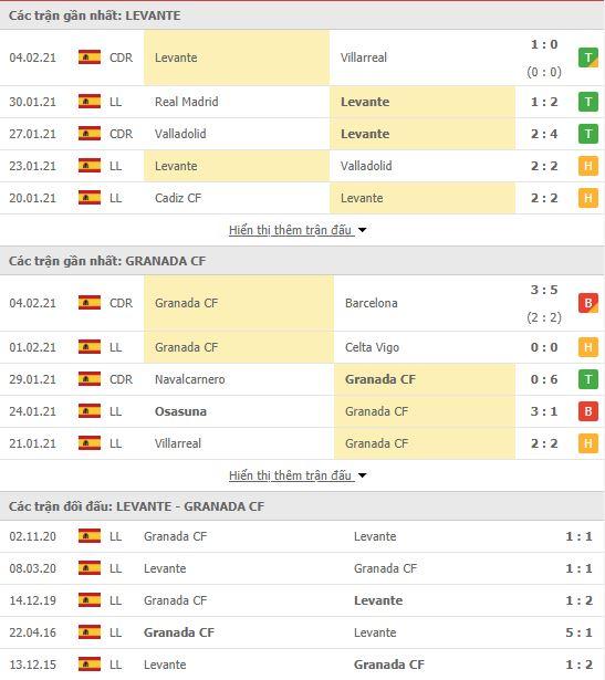 Thành tích đối đầu Levante vs Granada