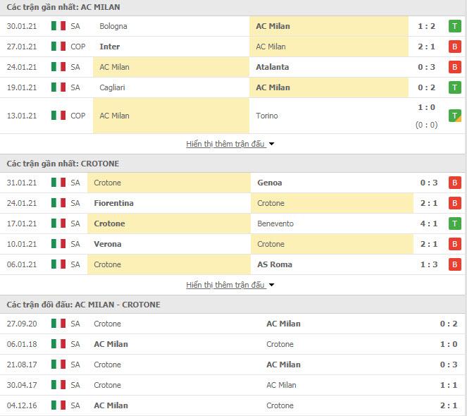 Thành tích đối đầu AC Milan vs Crotone