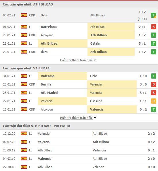 Thành tích đối đầu Athletic Bilbao vs Valencia