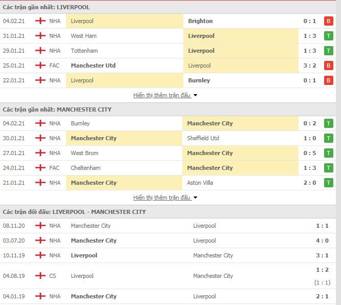 Thành tích đối đầu Liverpool vs Man City