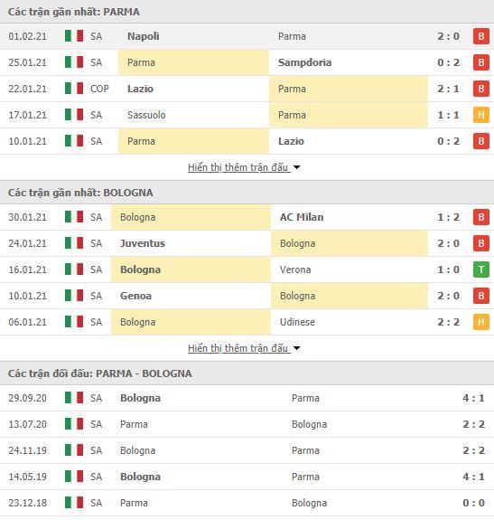 Thành tích đối đầu Parma vs Bologna
