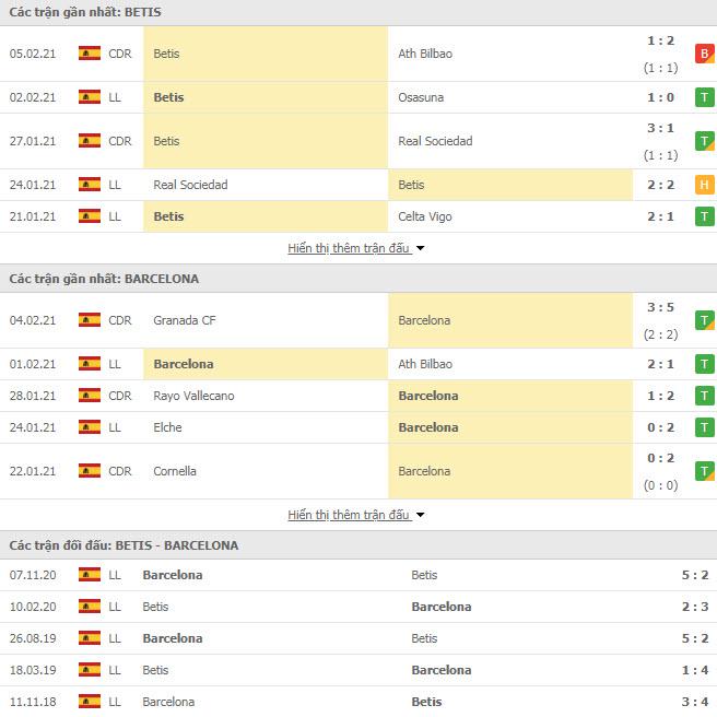 Thành tích đối đầu Real Betis vs Barcelona