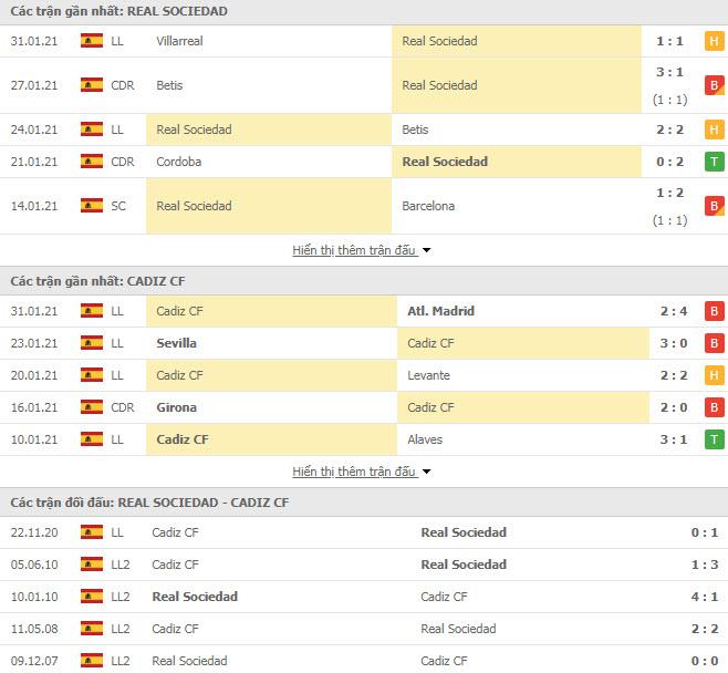 Thành tích đối đầu Real Sociedad vs Cadiz