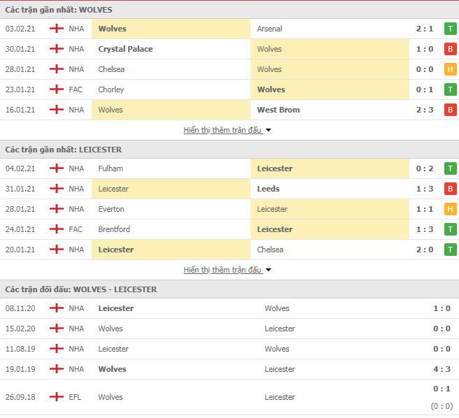 Thành tích đối đầu Wolves vs Leicester