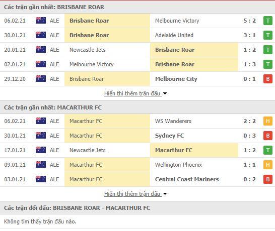 Thành tích đối đầu Brisbane Roar vs Macarthur