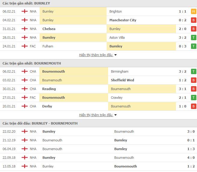 Thành tích đối đầu Burnley vs Bournemouth