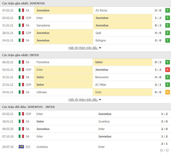 Thành tích đối đầu Juventus vs Inter Milan