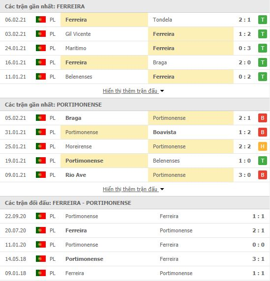 Thành tích đối đầu Pacos Ferreira vs Portimonense