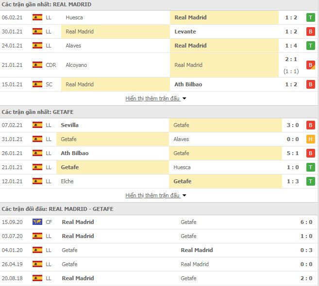 Thành tích đối đầu Real Madrid vs Getafe