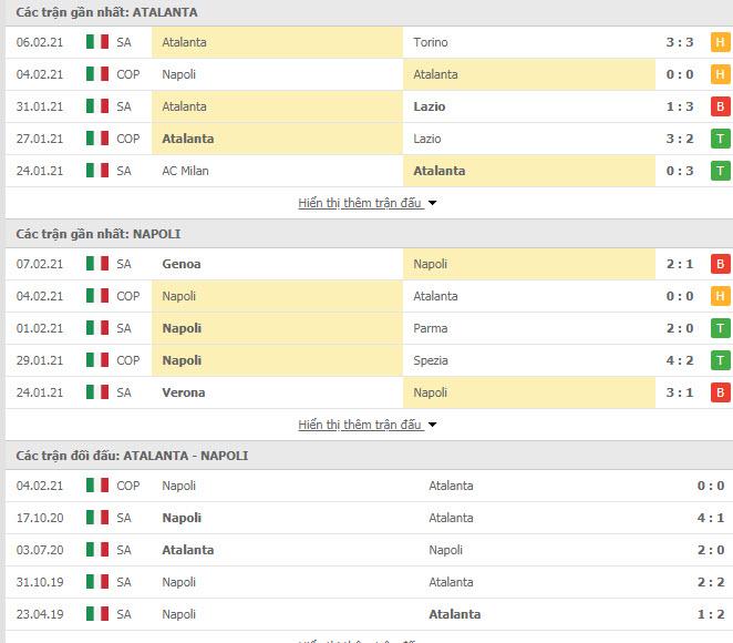 Thành tích đối đầu Atalanta vs Napoli