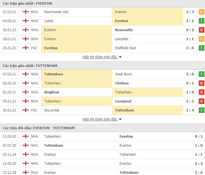 Thành tích đối đầu Everton vs Tottenham