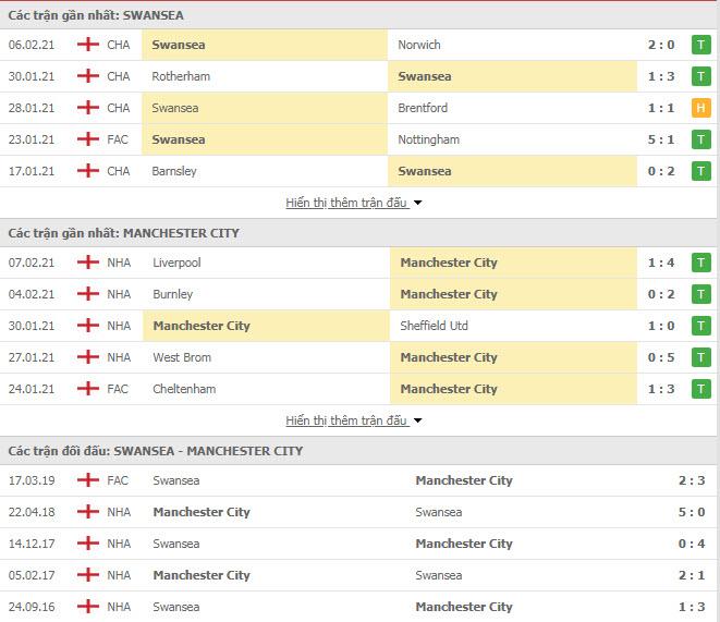 Thành tích đối đầu Swansea vs Man City