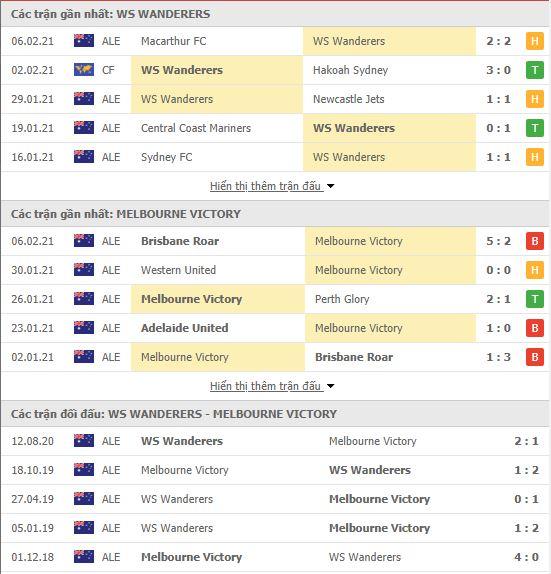 Thành tích đối đầu Western Sydney vs Melbourne Victory