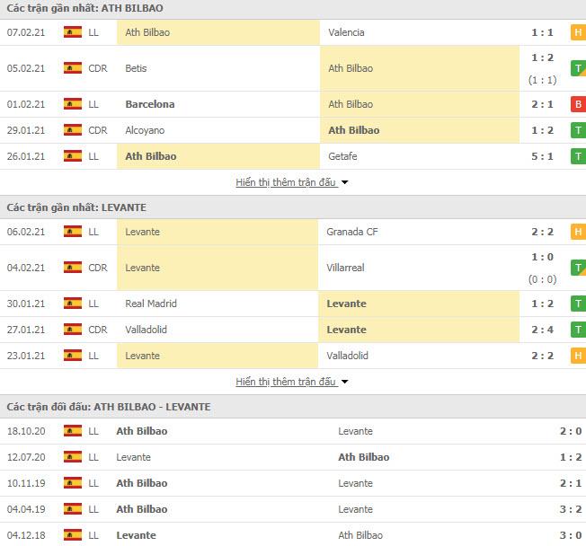 Thành tích đối đầu Athletic Bilbao vs Levante