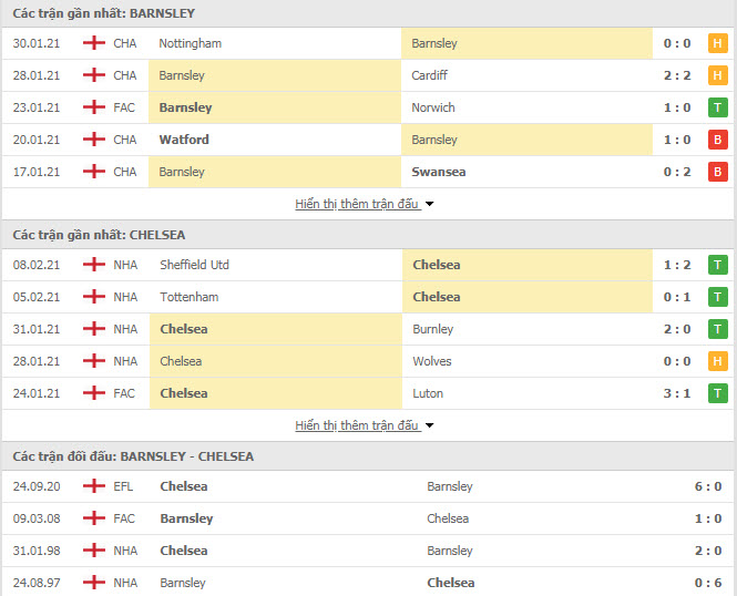 Thành tích đối đầu Barnsley vs Chelsea