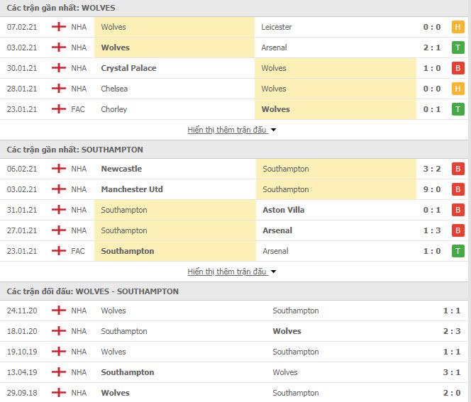 Thành tích đối đầu Wolves vs Southampton