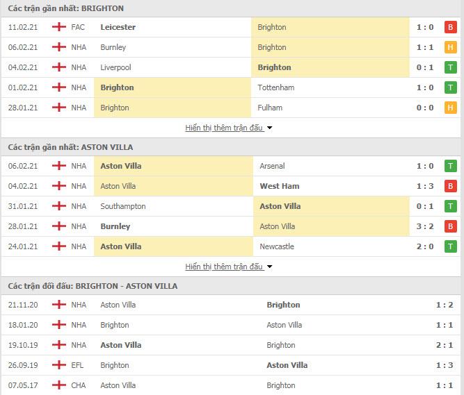 Thành tích đối đầu Brighton vs Aston Villa