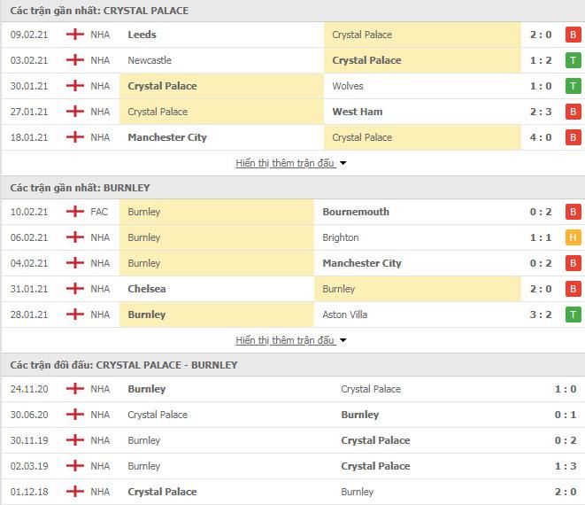 Thành tích đối đầu Crystal Palace vs Burnley
