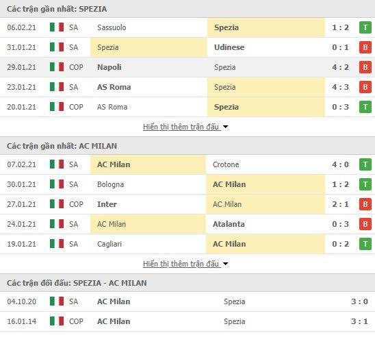 Thành tích đối đầu Spezia vs AC Milan