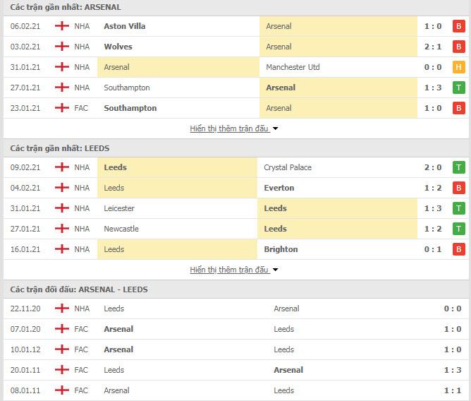 Thành tích đối đầu Arsenal vs Leeds
