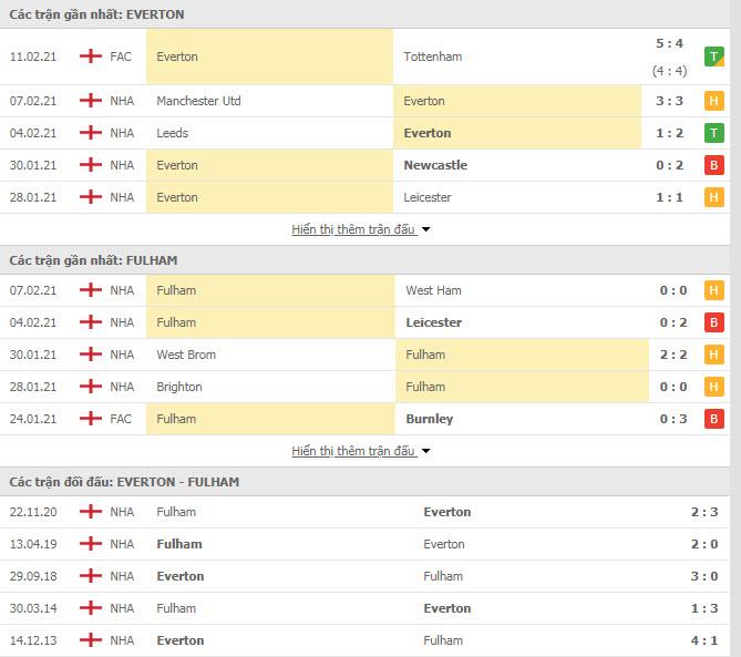 Thành tích đối đầu Everton vs Fulham