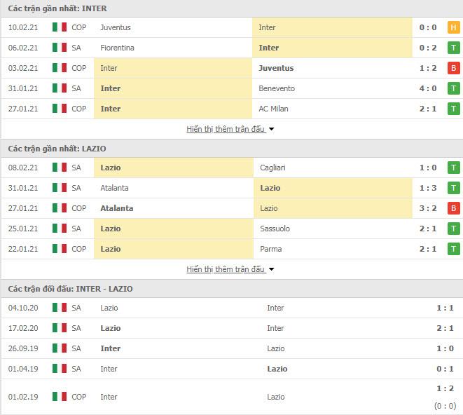 Thành tích đối đầu Inter Milan vs Lazio