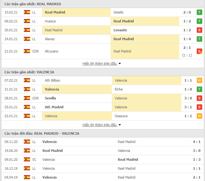 Thành tích đối đầu Real Madrid vs Valencia