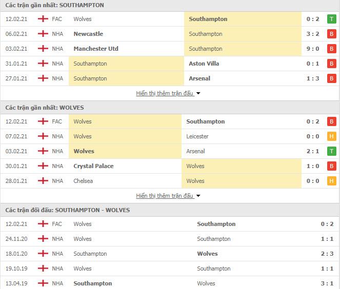 Thành tích đối đầu Southampton vs Wolves