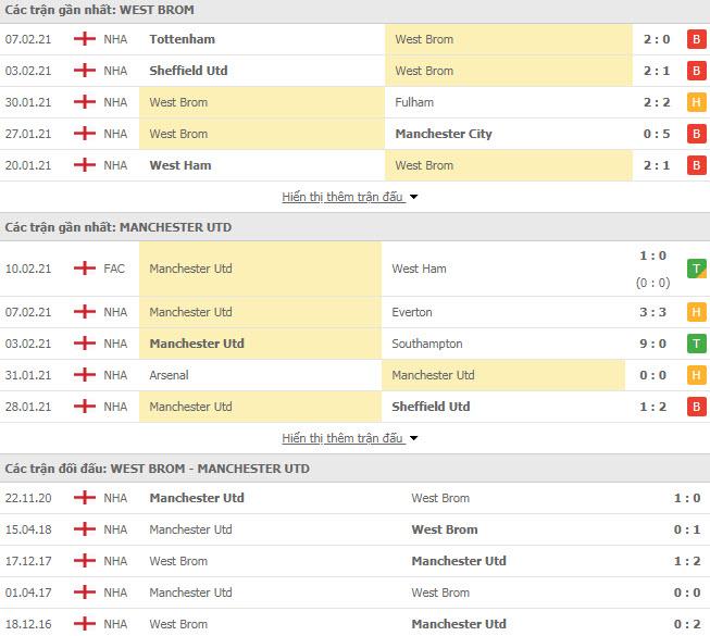 Thành tích đối đầu West Brom vs MU