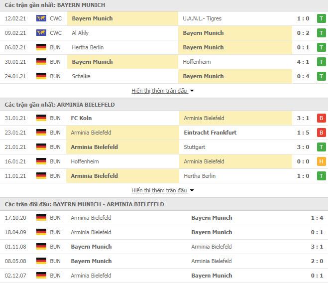 Thành tích đối đầu Bayern Munich vs Arminia Bielefeld