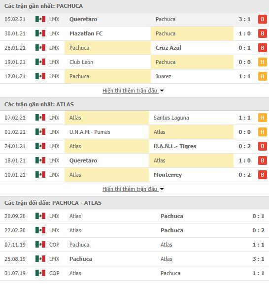 Thành tích đối đầu Pachuca vs Atlas